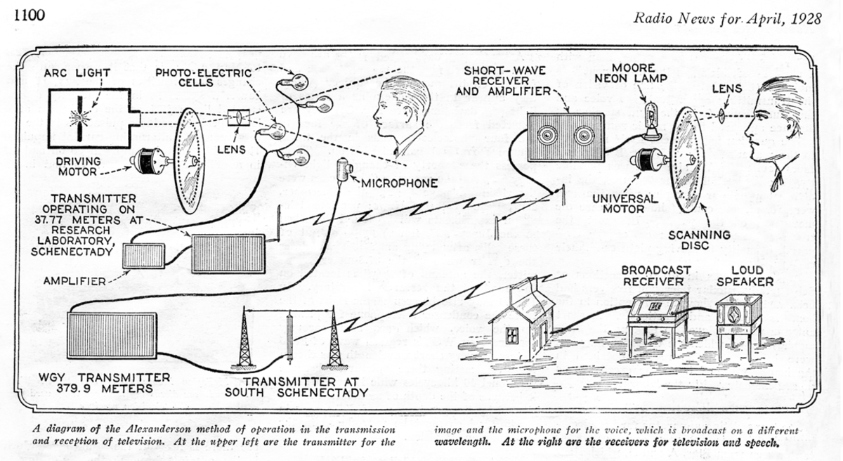 This is a diagram showing how the early mechanical television system worked.
