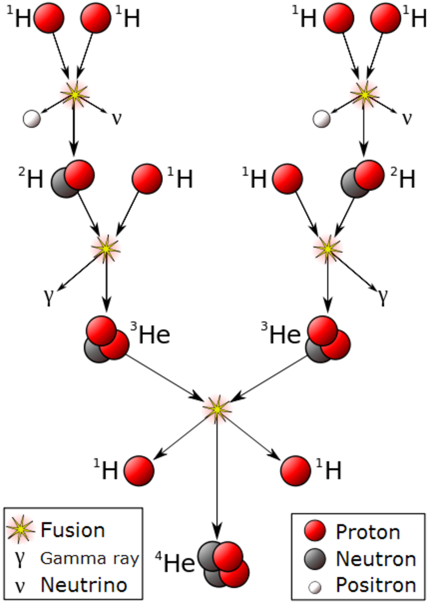 The fusion of four hydrogen nuclei (protons) into one helium nucleus (He).
