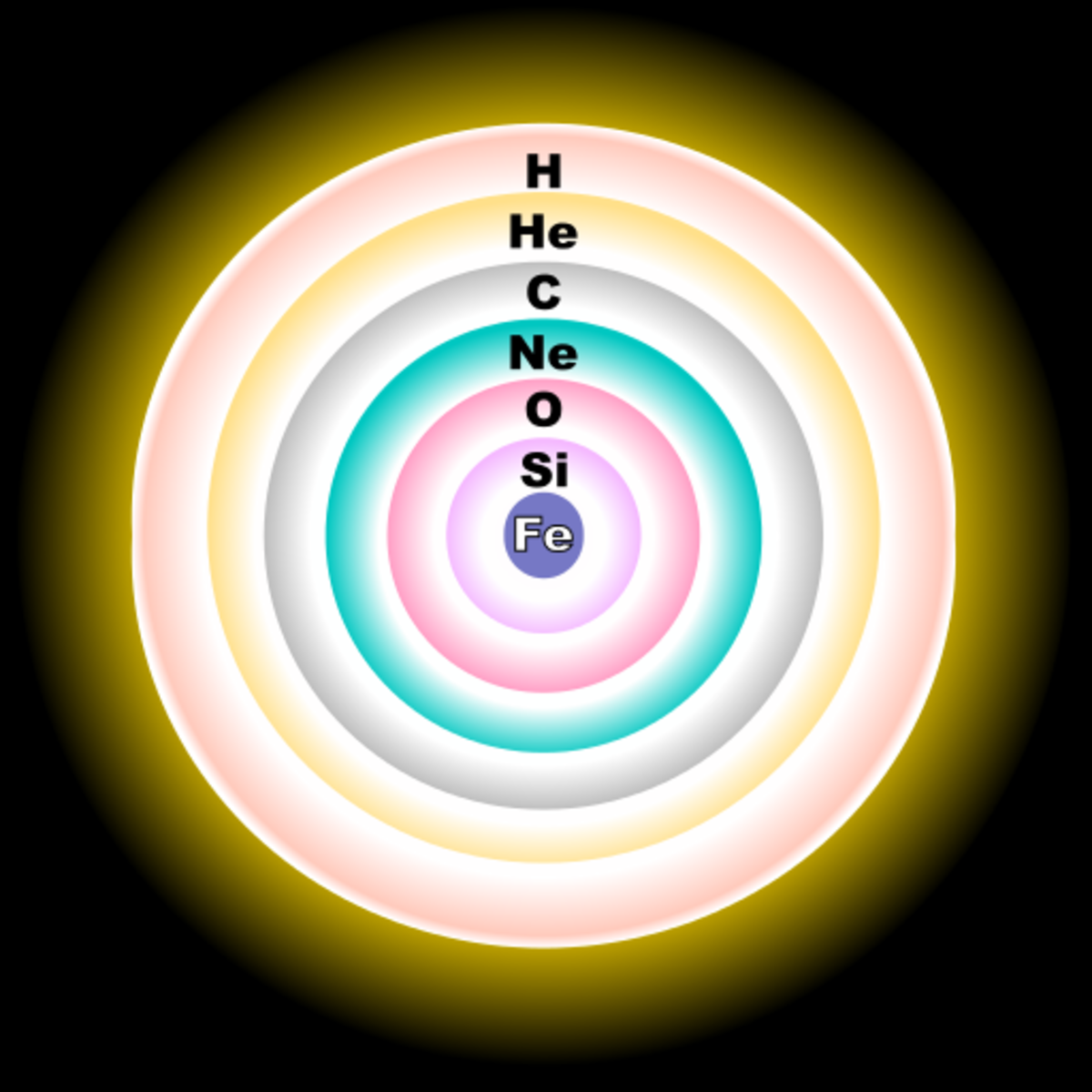 Fusion shells within a massive star. At the center is iron (Fe). Shells are not to scale.