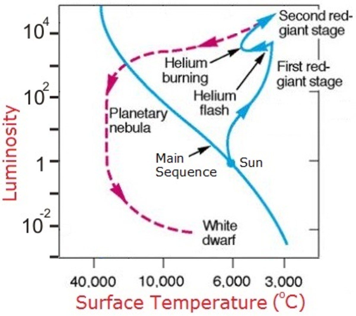 The evolution of the Sun after it leaves the main sequence. Image adapted from a diagram by the:
