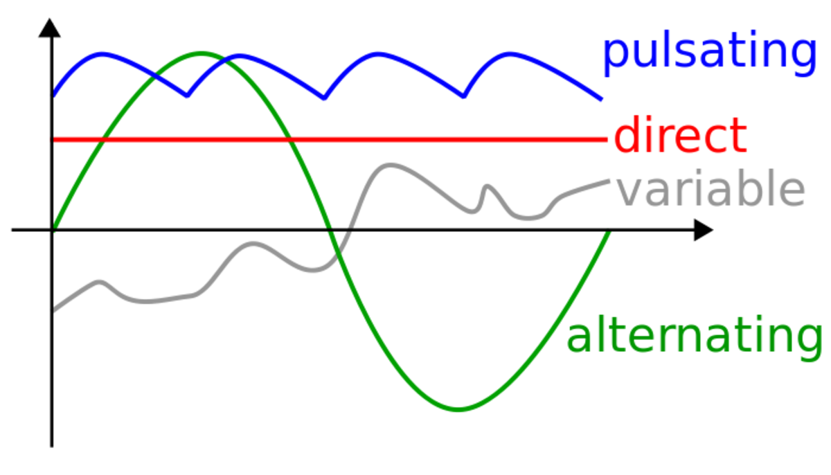 Graph which shows the differences between DC and AC voltage sources. Source: Wikipedia