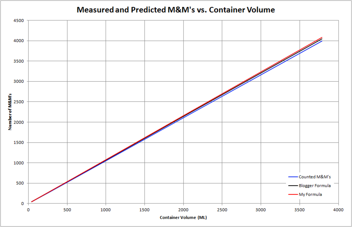 How to Calculate the Number of M&M's in a Container   Owlcation