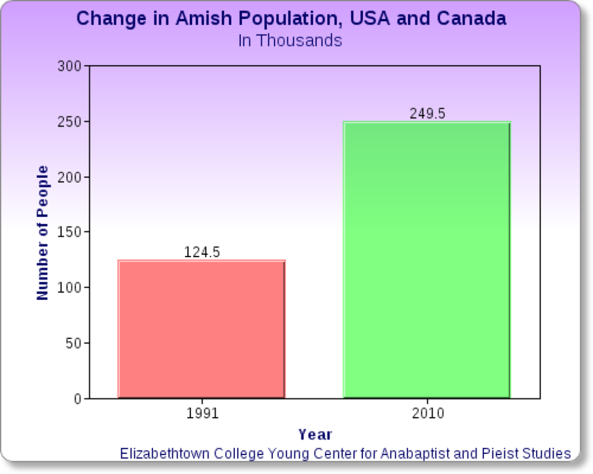 Amish Communities In Usa Map.Inherited Physical Disorders And The Amish Baby Boom Owlcation