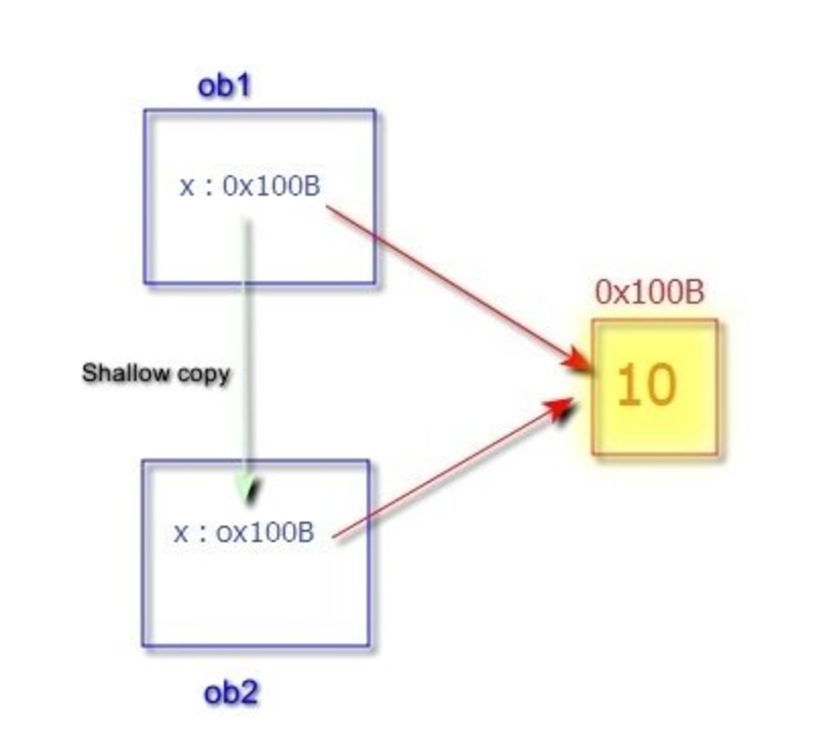 Deep Copy and Shallow Copy in C++ With Example | Owlcation