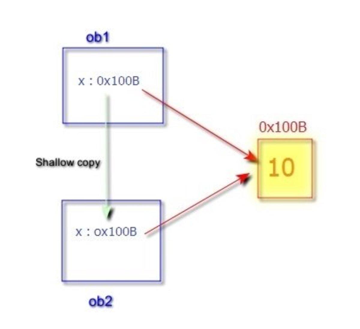 copy-constructor-shallow-copy-vs-deep-copy