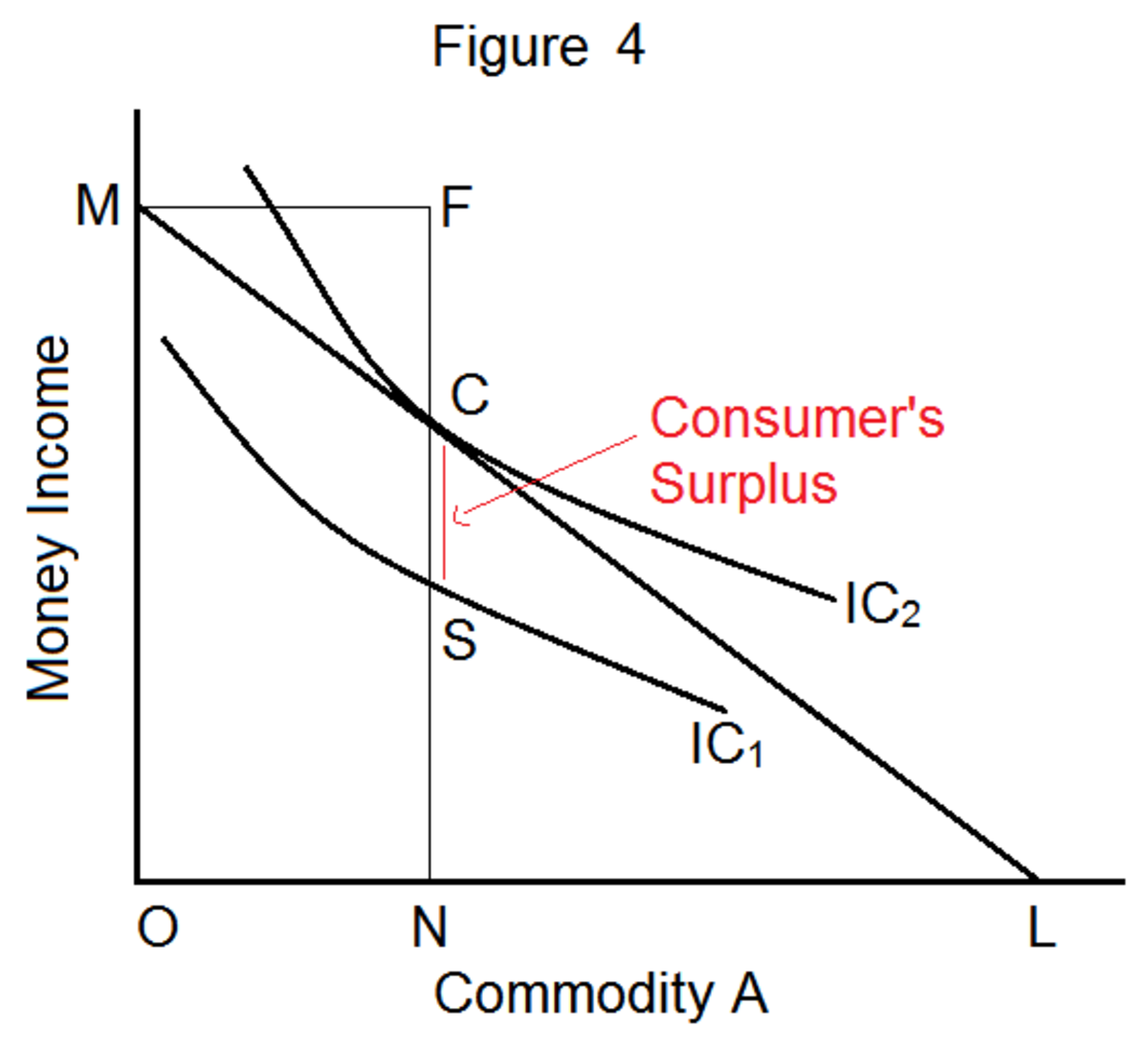 consumers-surplus-meaning-and-measurement