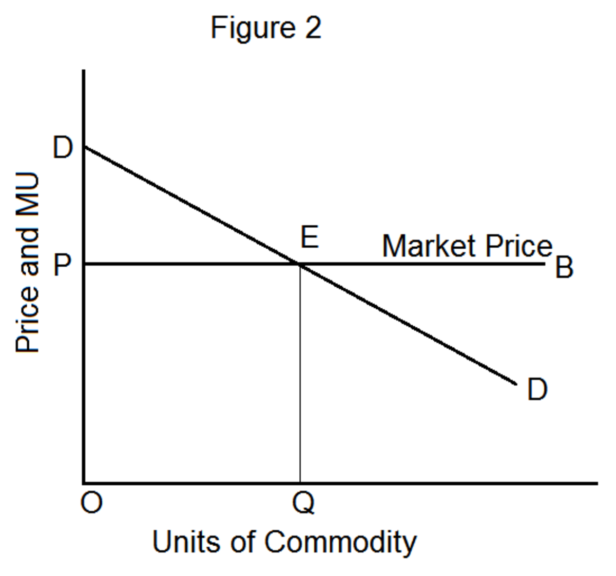 Consumer's Surplus: Meaning and Measurement | Owlcation