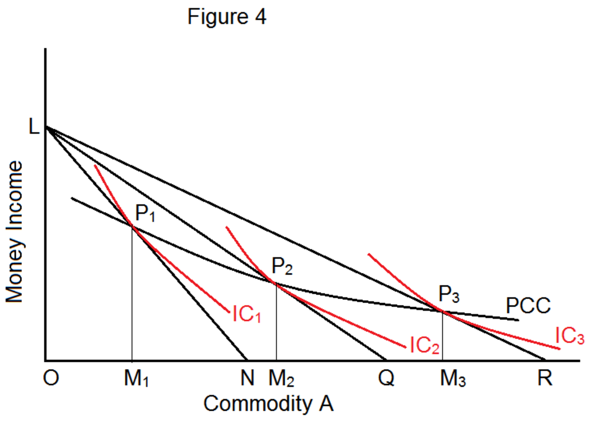what is the relationship between income effect and consumption