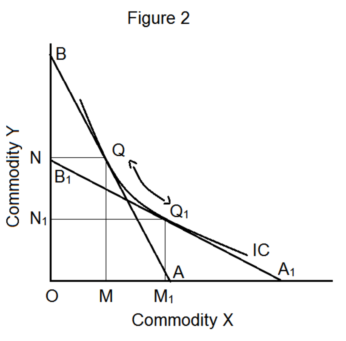 how-do-income-effect-substitution-effect-and-price-effect-influence-consumers-equilibrium
