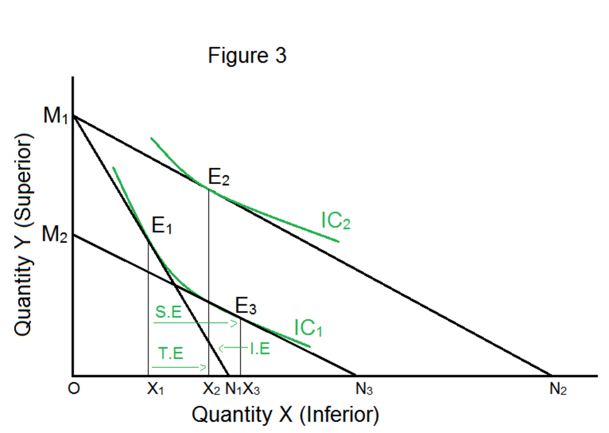 income and substitution effects of a price change essay Tutorial on understanding the income and substitution effects for normal and inferior goods when the price of a good rises and income and substitution effect.