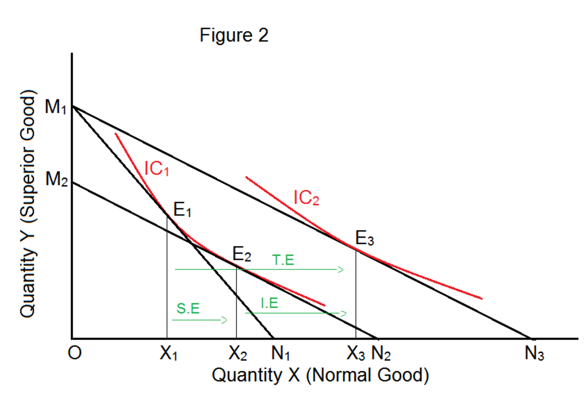 The Substitution and Income Affects from the Price Effect (Inferior and Giffen Goods)