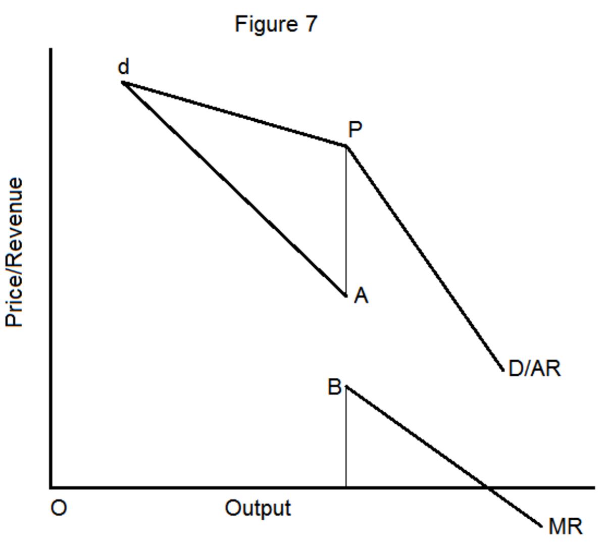 marginal revenue and price elasticity of demand