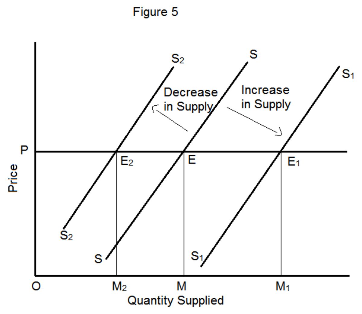 Explanation of the Law of Supply and Its Exceptions | Owlcation