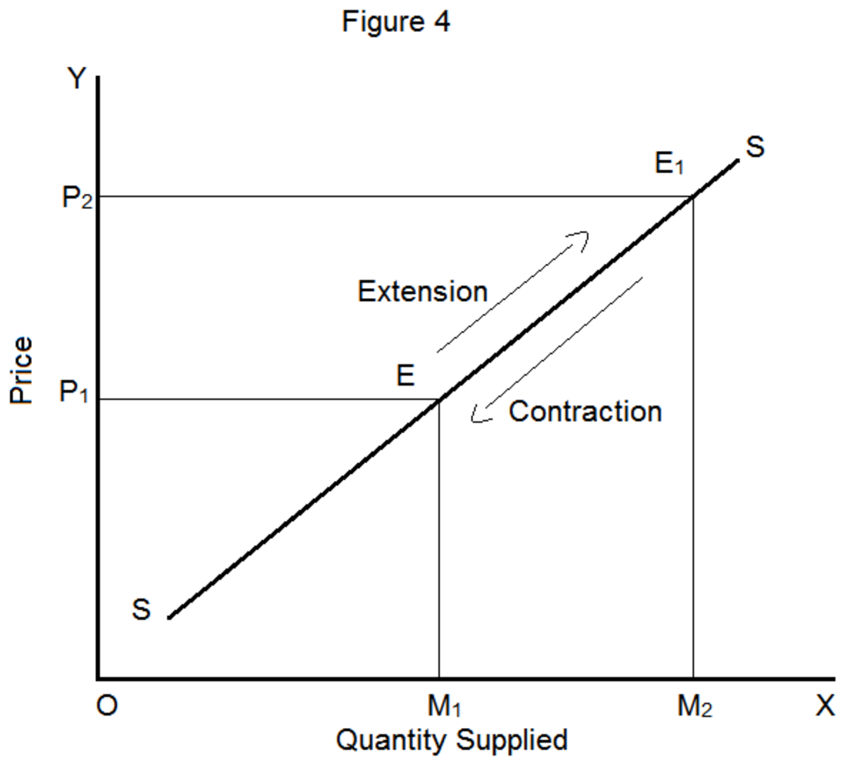 explanation-of-the-law-of-supply-and-its-exceptions