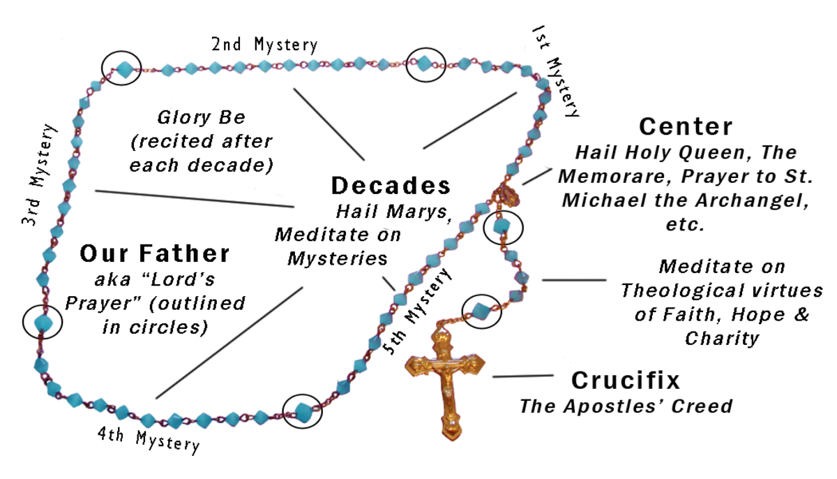 The parts of the Rosary