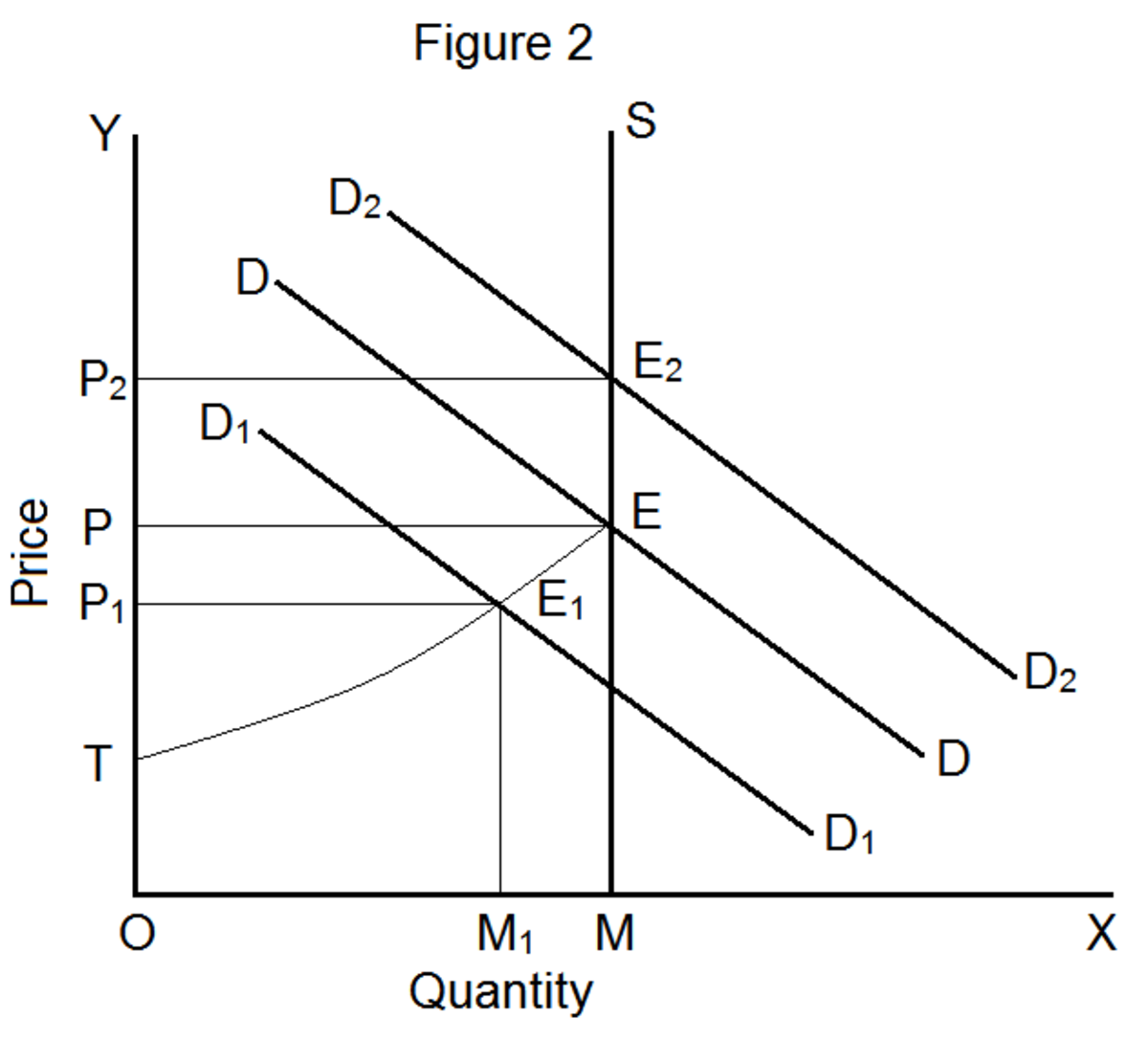 a model of price and determination in a free market Price determination under oligopoly  oligopoly is that market situation in which the number of firms is small but each firm in the industry takes into consideration the reaction of the rival firms in the formulation of price policy.