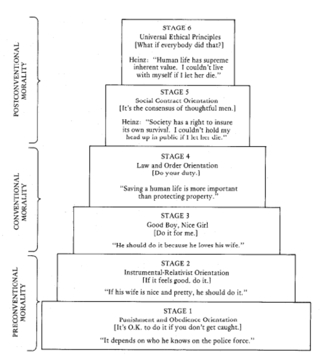 Kohlber's Model of Moral Development