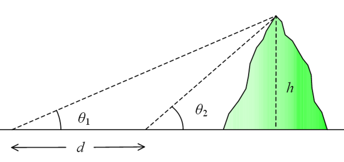 Method of determining height