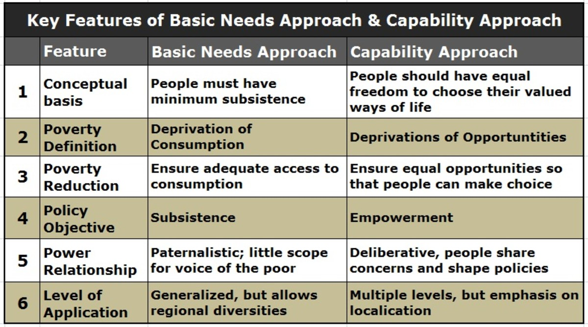 understanding-poverty-comparing-basic-needs-and-capabilities-approaches