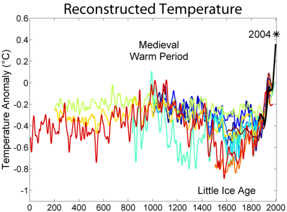Long-term cold temperatures typified the black death (1350) and plague (1665).