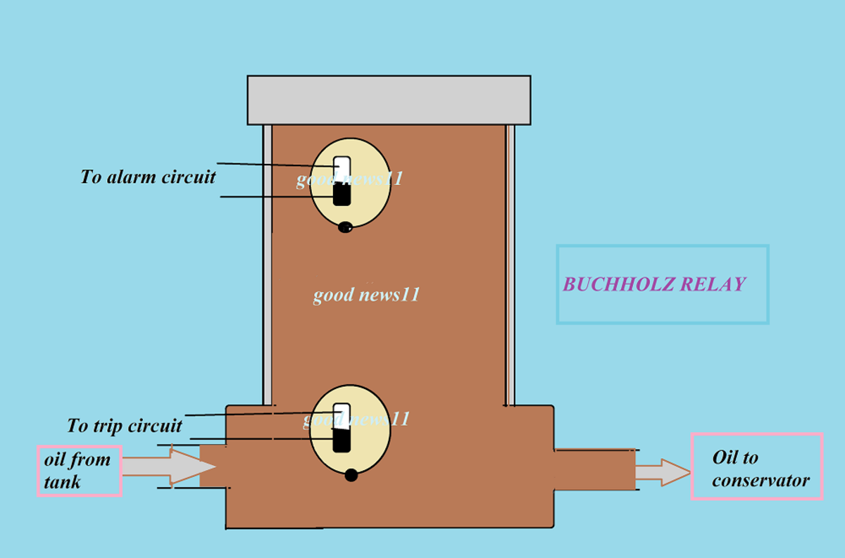 What Is a Buchholz Relay and How Does It Work Owlcation
