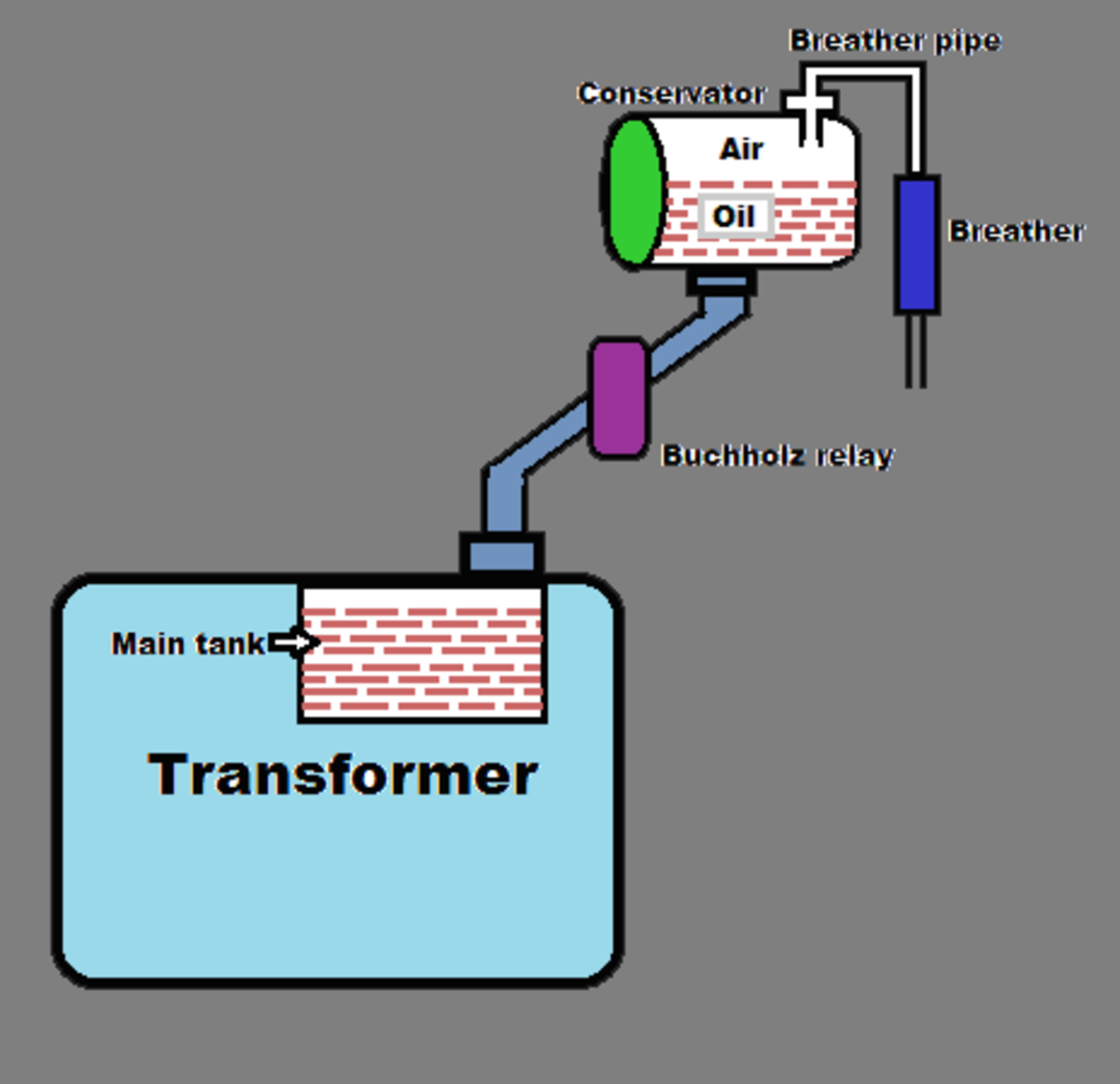 Parts of a Power Transformer | Owlcation