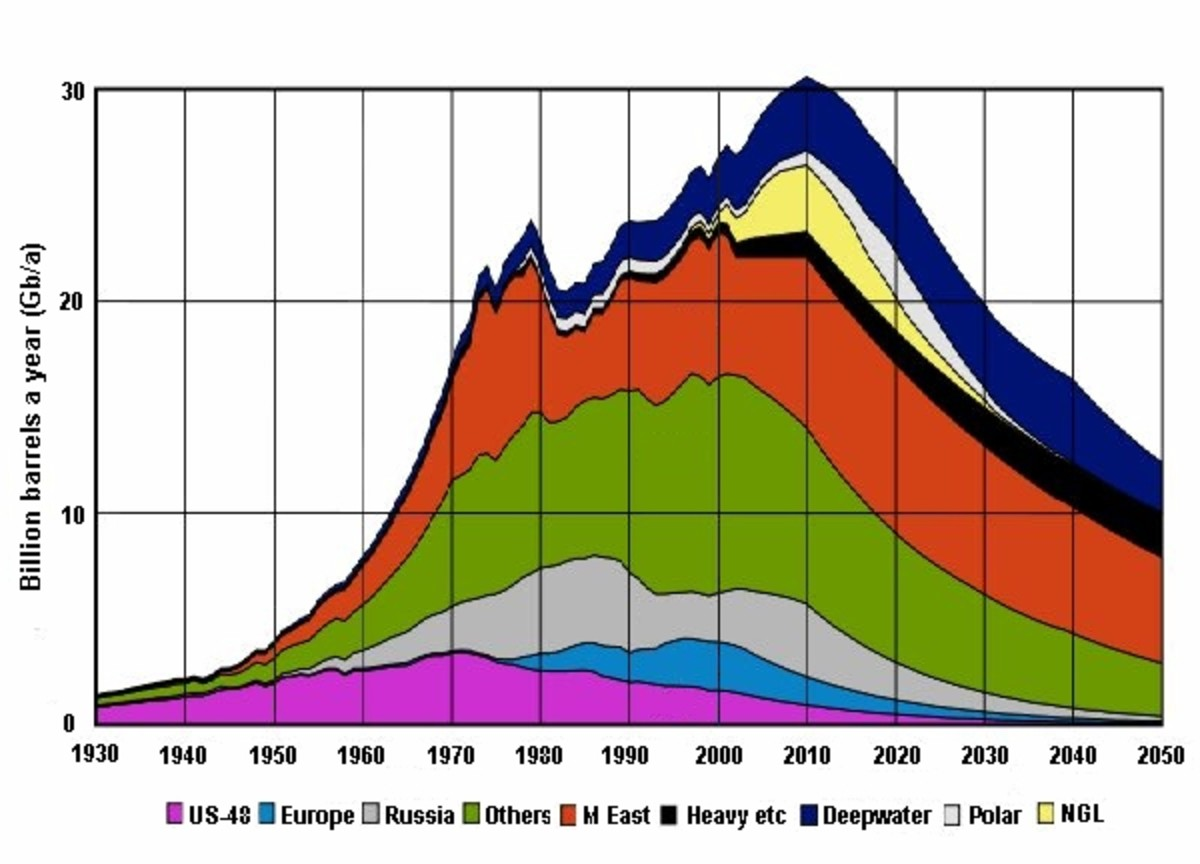 One forecast of peak oil.  Graph by ASPO and gralo, courtesy Wikimedia Commons.