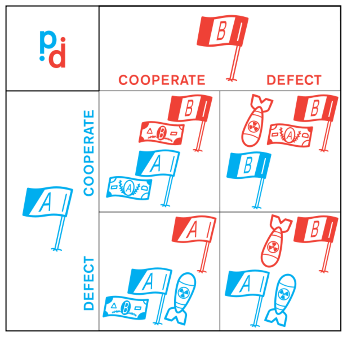 Decision matrix--cooperate or escalate?  Image by Christopher X. Jon Jensen and Greg Riestenberg, courtesy of Wikimedia Commons.