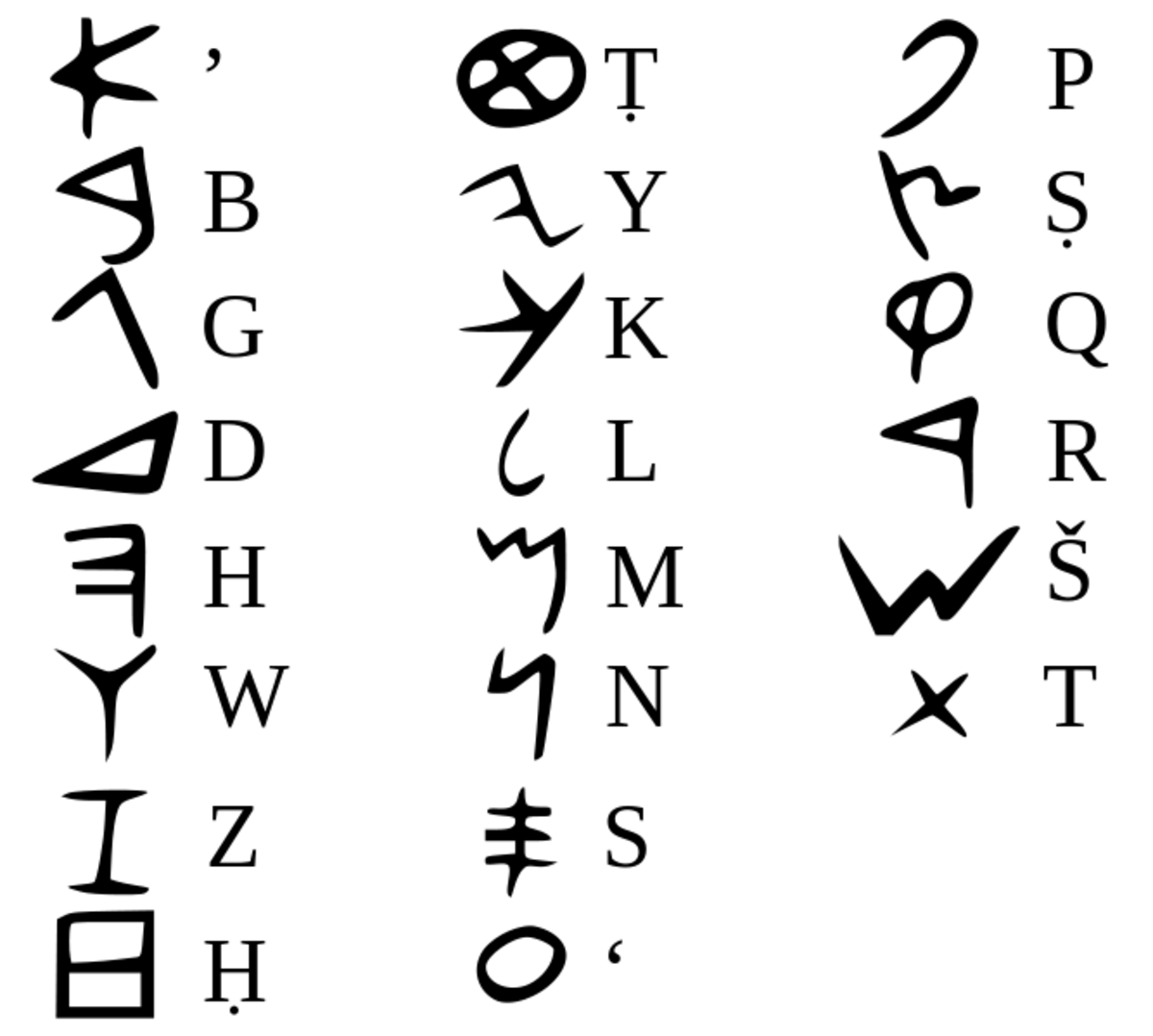 The Phoenician alphabetic script, one of the oldest alphabets in the world.