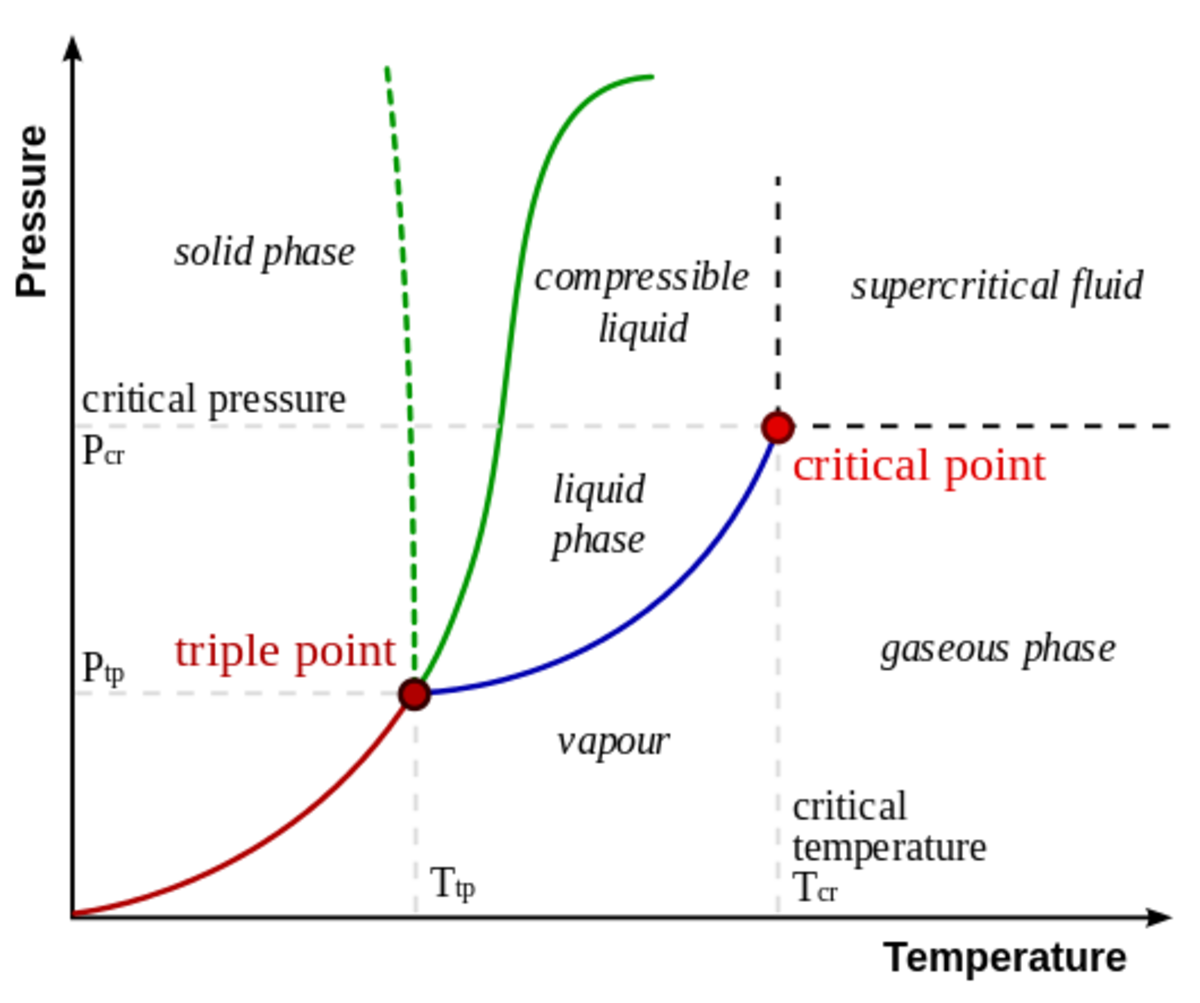 A phase diagram.  The red, blue, and green solid lines form a prong shape.