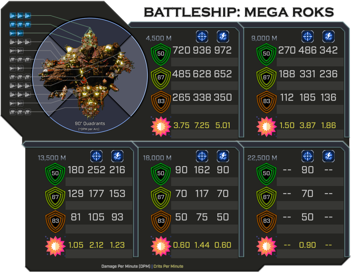 Mega Roks - Weapon Damage Profile (Quadrants)