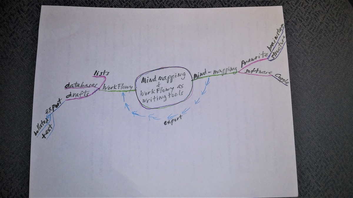 A handmade mind map on scrap paper