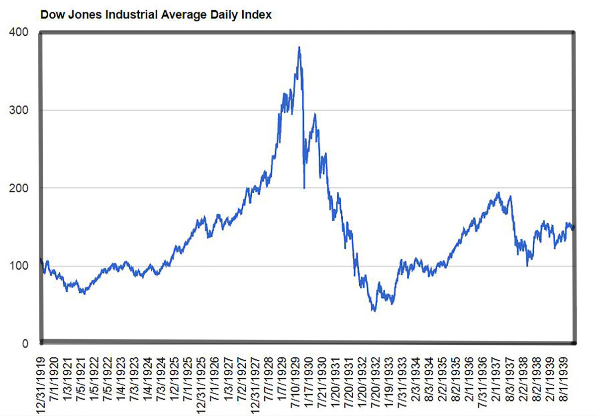 This graph tracks the daily closing prices for the Dow Jones Industrial Average from the beginning of 1920 to the end of 1940.