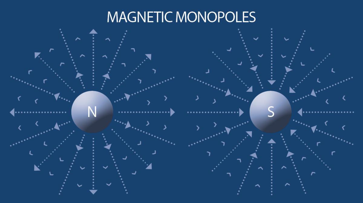 Monopole problem.