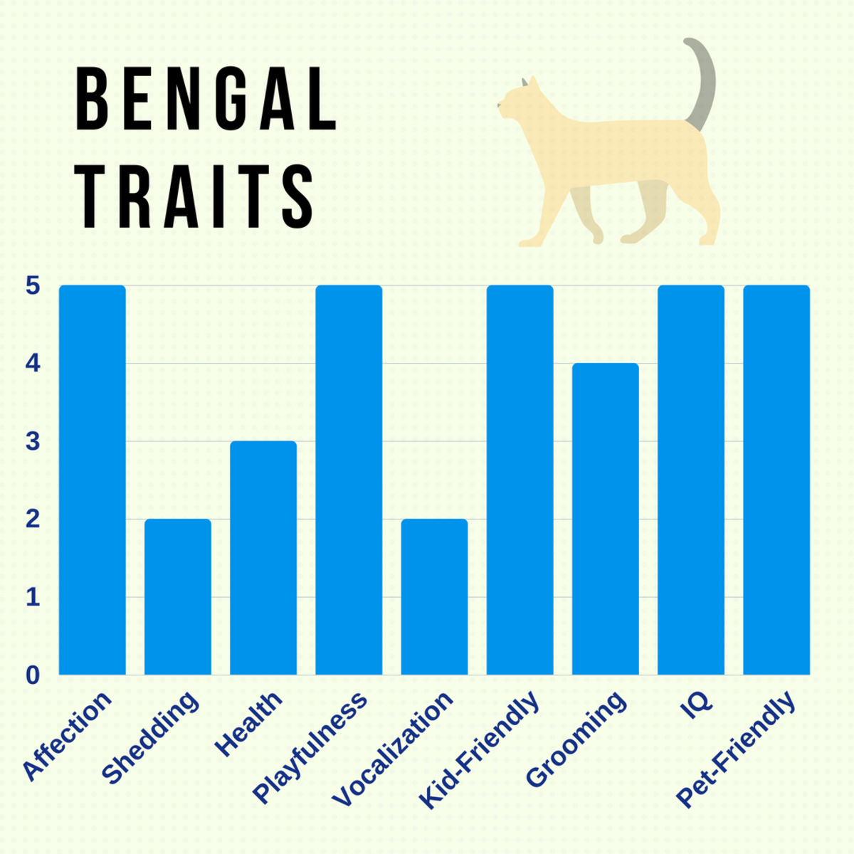 Adapted from CatTime.com. Trait rating is from 1-5; 1 being lowest, and 5 being the highest probability.