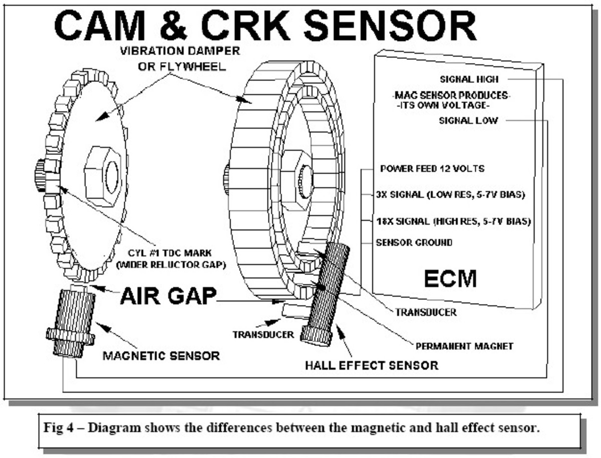 Comparison of CMP and CKP sensors.