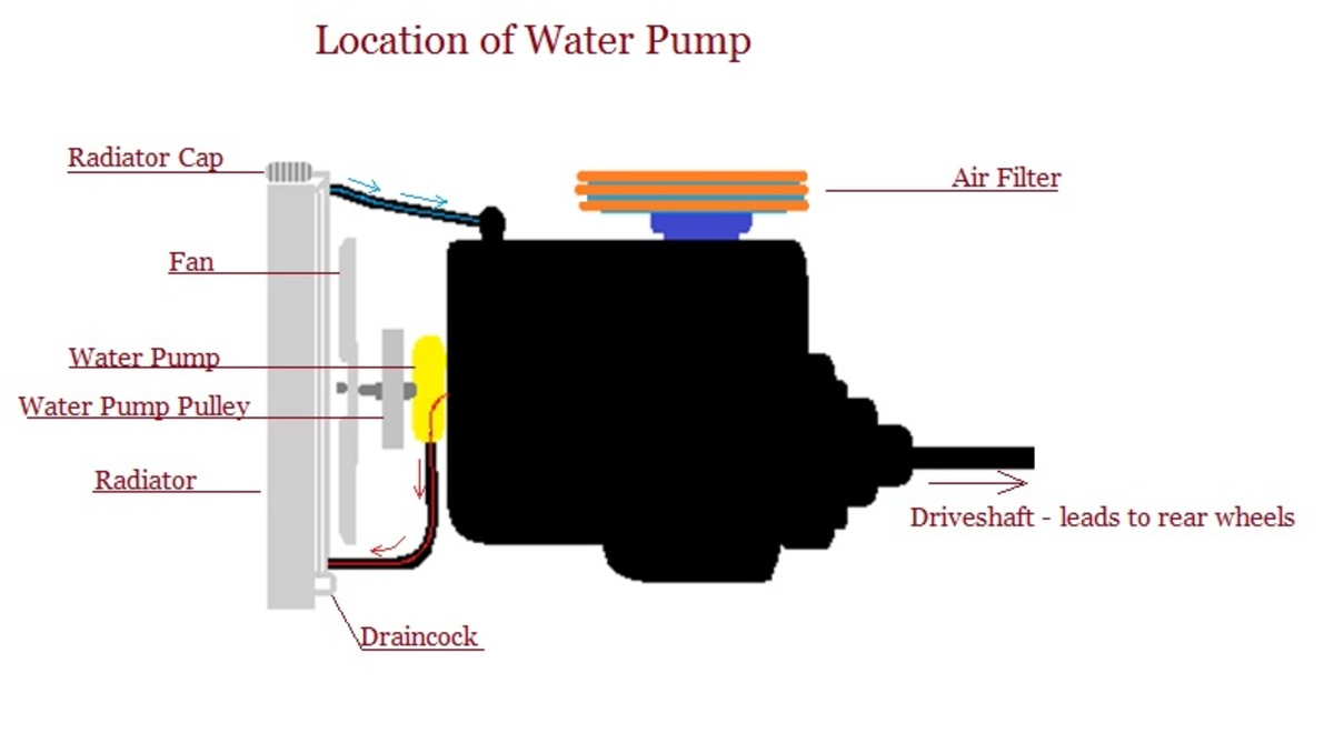 Location of a water pump.