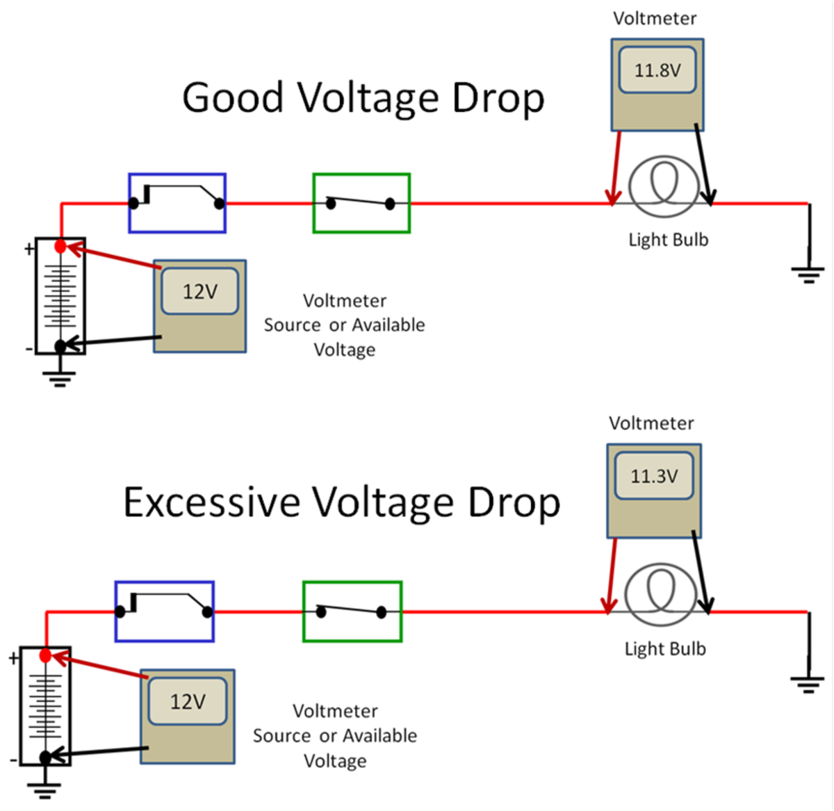 Good and Bad Voltage Drops