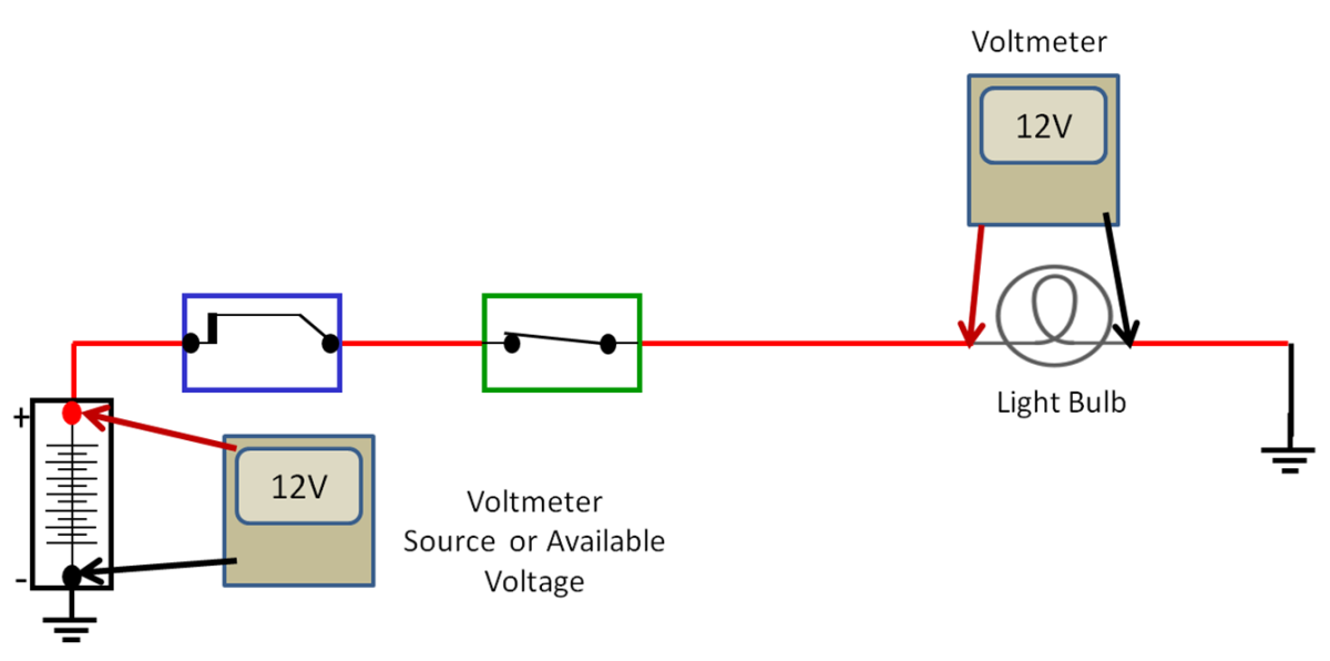 Basic Voltage Drop with no circuit resistance. Source and component voltage drop are equal.