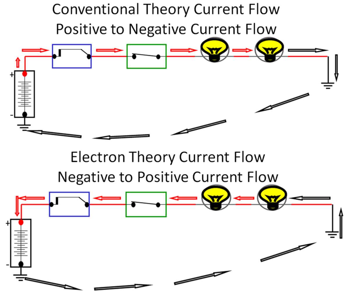 Conventional Theory positive to negative flow and Electron Theory negative to positive flow.