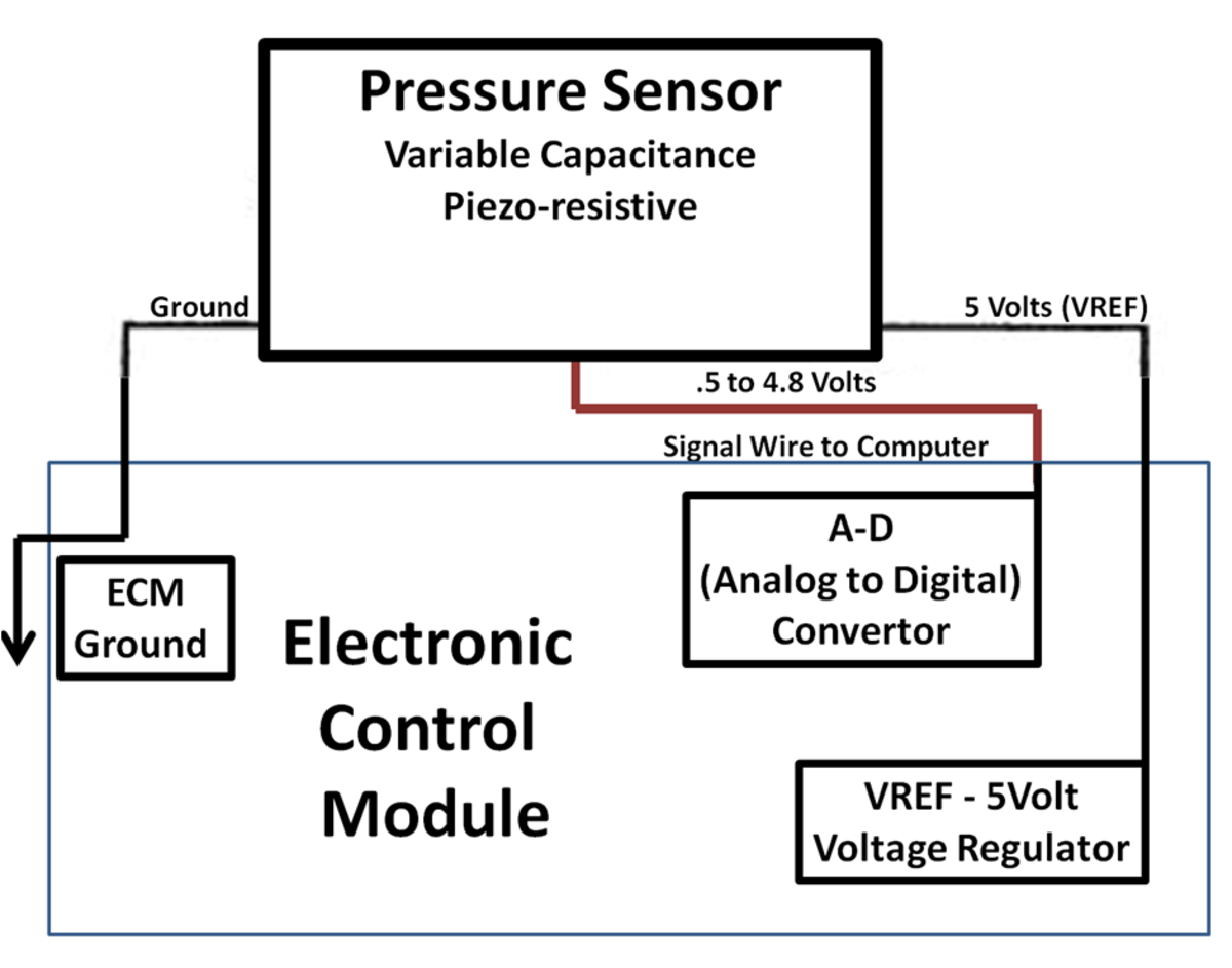 Pressure Sensors change pressure into a voltage. Oil, Fuel, Air, Boost, Atmospheric, AC system pressures are typically measured by pressure sensors.