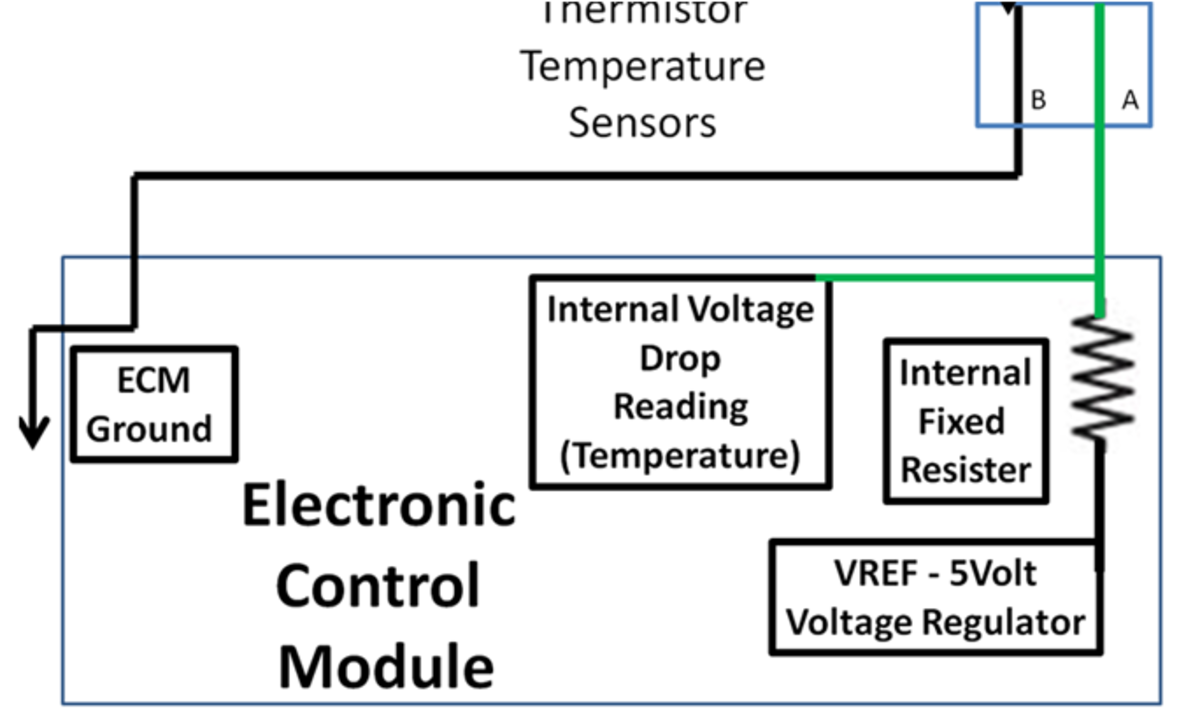 Temperature Sensors use a temperature sensitive resister (thermistor) to change voltage into temperature.