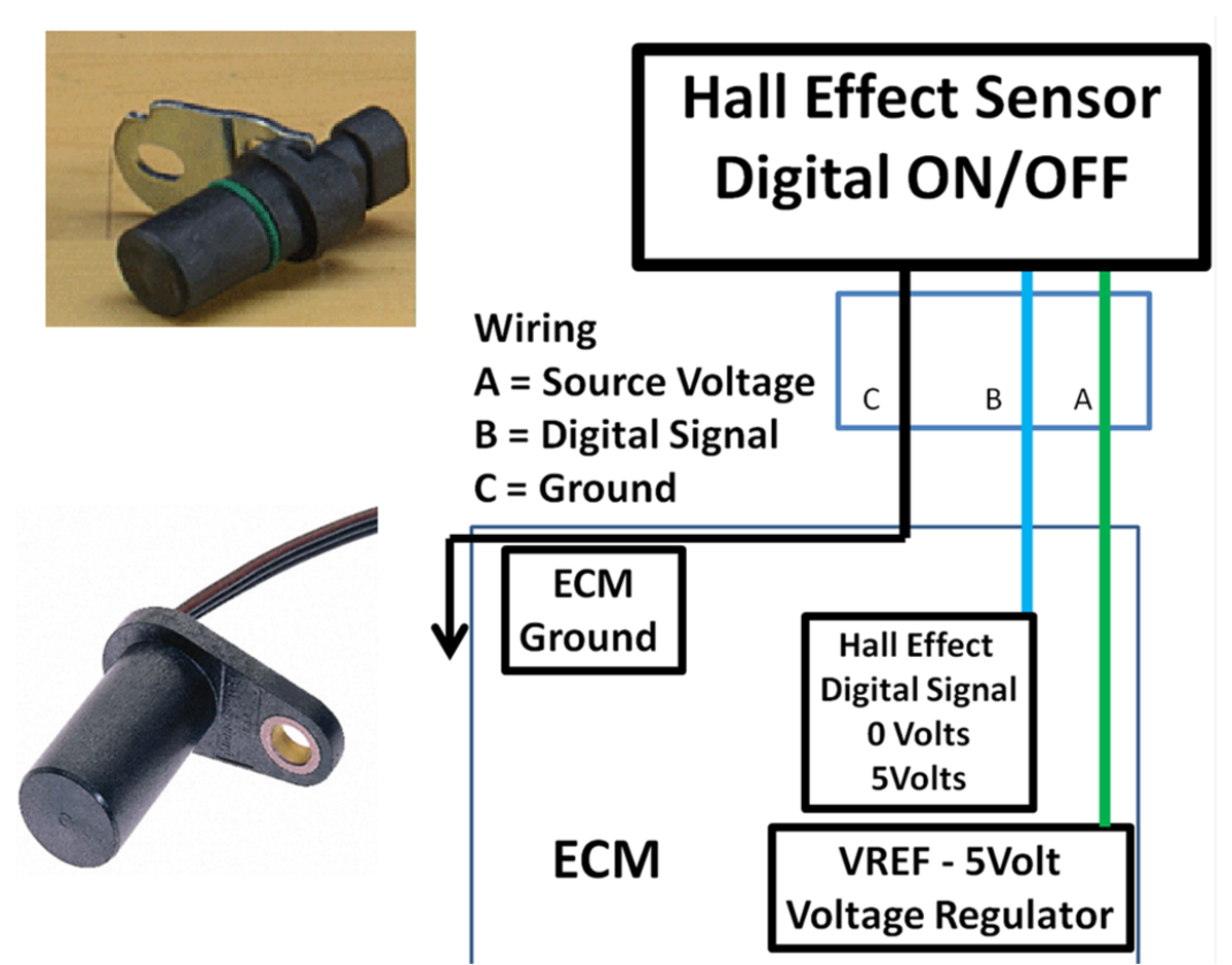 Hall Effect sensors produce a DC digital on/off signal.