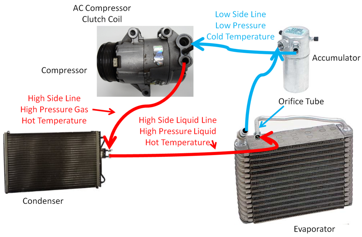 The AC loop with a Fixed Orifice Tube. Note the Accumulator on the Low Side of the system.