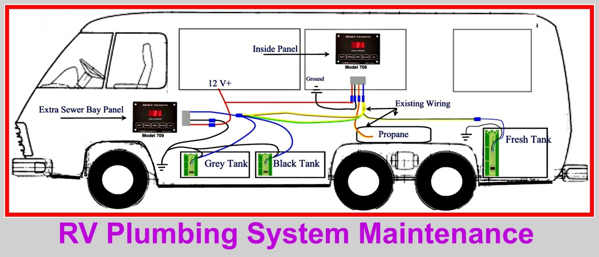 What a typical RV plumbing system looks like.