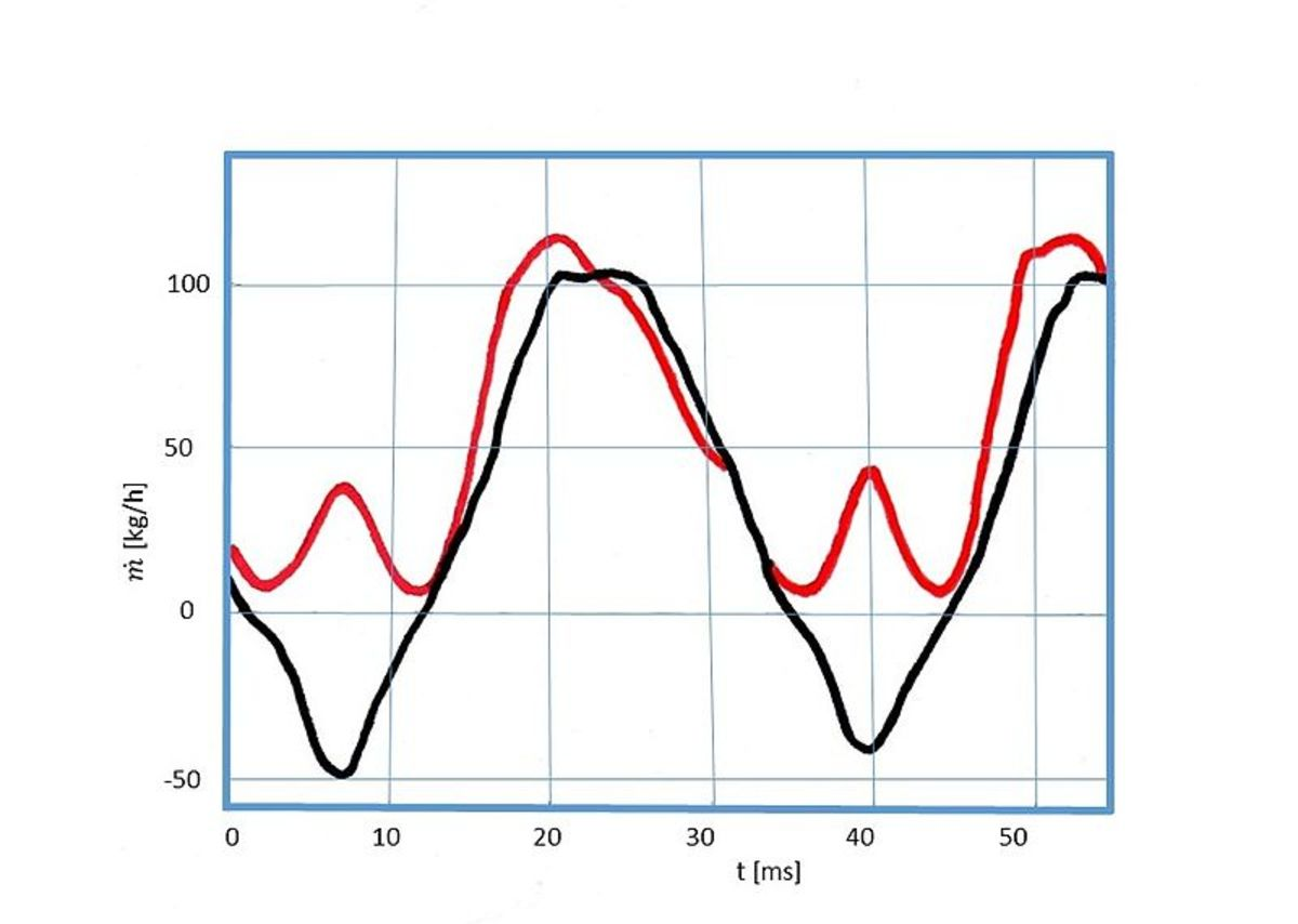 Output signals from a hot-wire (red) and hot-film (black) type MAF sensors.