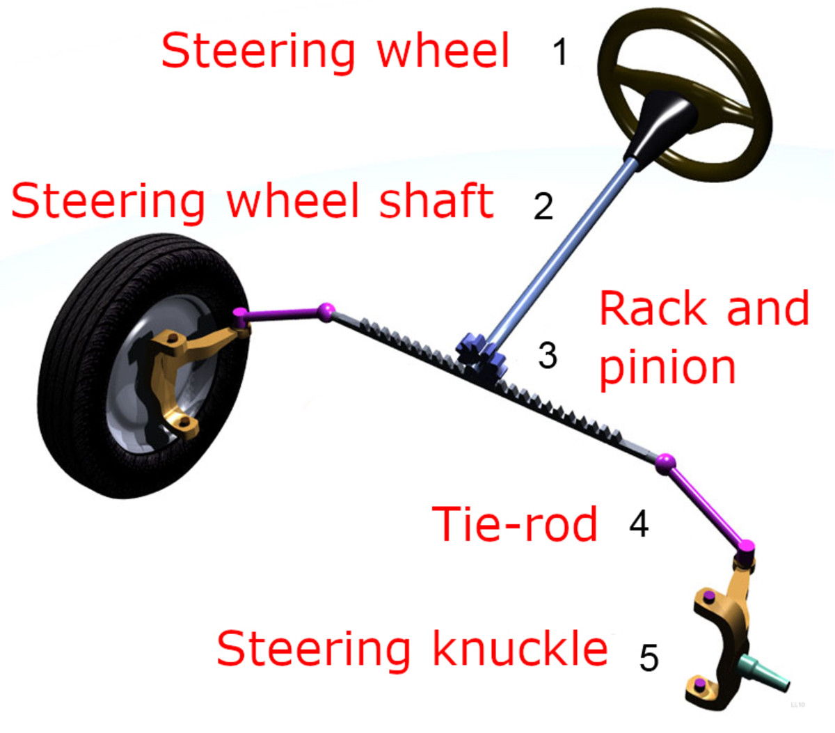 Steering system showing some basic mechanical components.