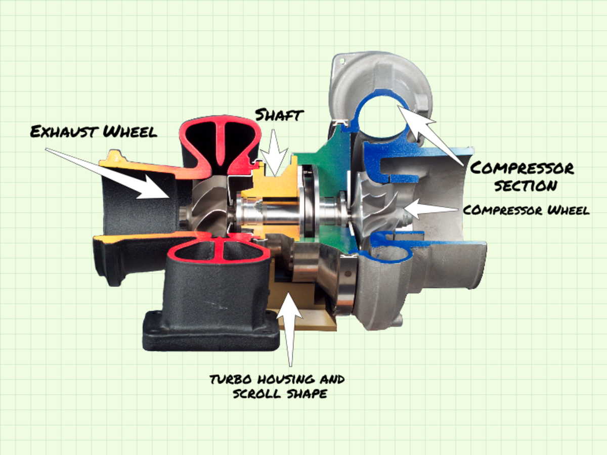 "The ""turbo"" uses a turbine to force compressed air into the engine combustion system."
