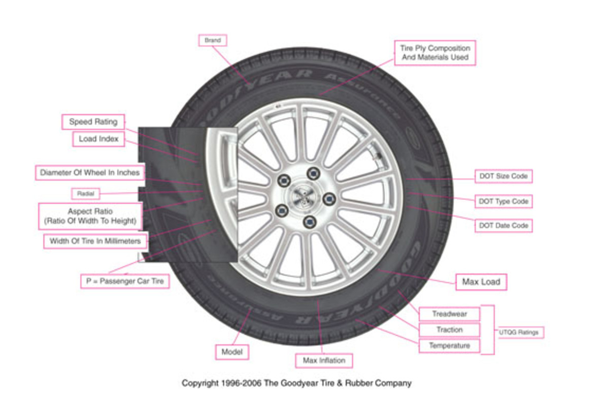 Tire Diagram (Photo courtesy by Matt Wright from About.com)