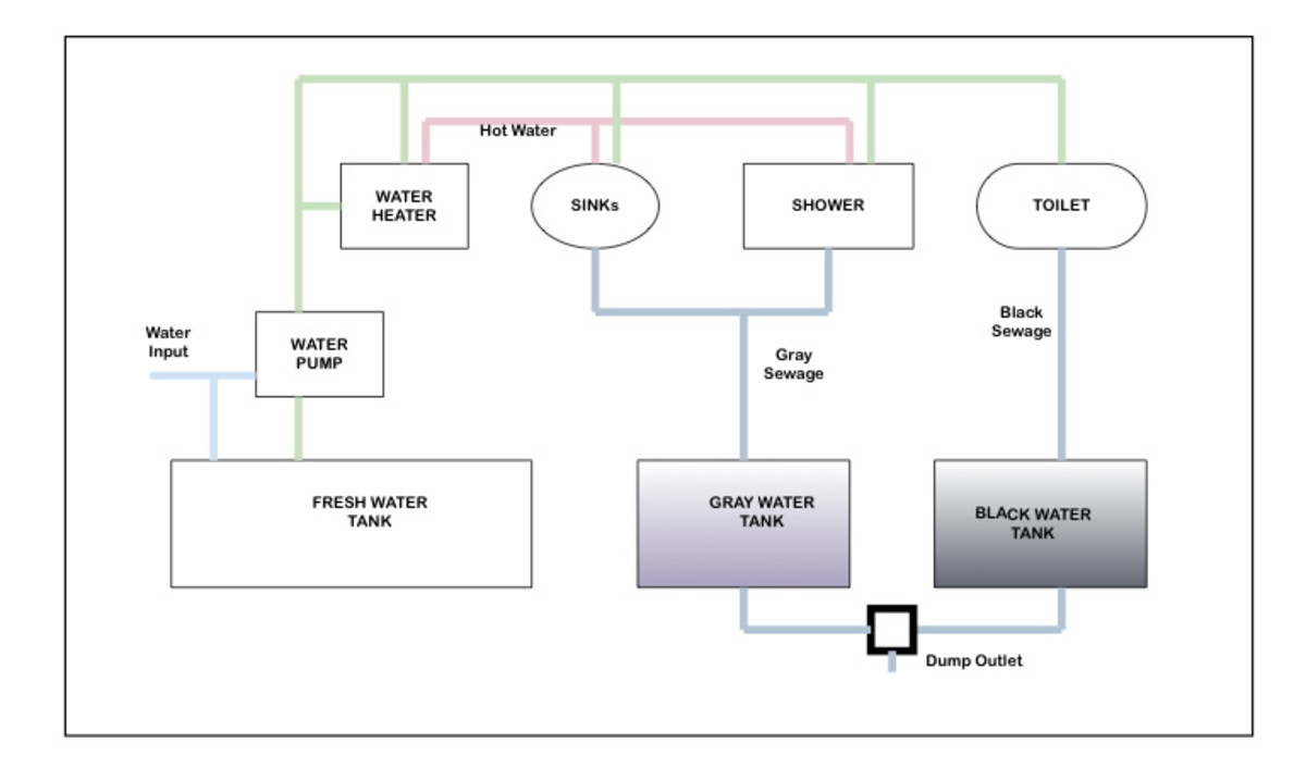 Travel Trailer Rv Holding Tank Sensor Wiring Diagram from images.saymedia-content.com
